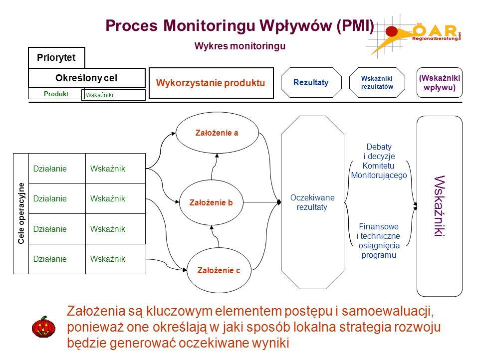 Produkt Priorytet Określony cel Działanie Oczekiwane rezultaty Rezultaty Finansowe i techniczne osiągnięcia programu Założenie a (Wskaźniki wpływu) Wskaźniki Działanie Wskaźnik Debaty i decyzje Komitetu Monitorującego Cele operacyjne Działanie Wskaźnik Działanie Wskaźnik Założenie b Założenie c Wskaźniki rezultatów Wykorzystanie produktu Wskaźniki Proces Monitoringu Wpływów (PMI) Wykres monitoringu Założenia są kluczowym elementem postępu i samoewaluacji, ponieważ one określają w jaki sposób lokalna strategia rozwoju będzie generować oczekiwane wyniki