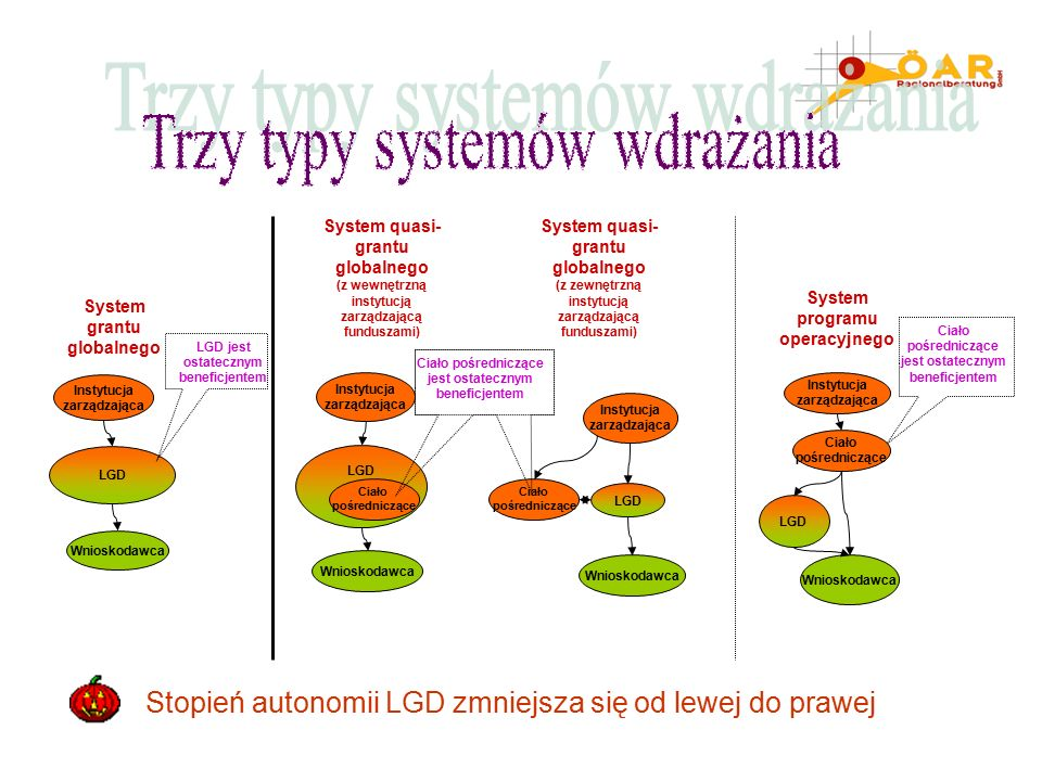 System grantu globalnego Instytucja zarządzająca LGD Wnioskodawca LGD jest ostatecznym beneficjentem LGD Wnioskodawca Instytucja zarządzająca Ciało pośredniczące System quasi- grantu globalnego (z zewnętrzną instytucją zarządzającą funduszami) Instytucja zarządzająca LGD Wnioskodawca Ciało pośredniczące jest ostatecznym beneficjentem System programu operacyjnego Ciało pośredniczące LGD Wnioskodawca Instytucja zarządzająca Ciało pośredniczące Ciało pośredniczące jest ostatecznym beneficjentem System quasi- grantu globalnego (z wewnętrzną instytucją zarządzającą funduszami) Stopień autonomii LGD zmniejsza się od lewej do prawej