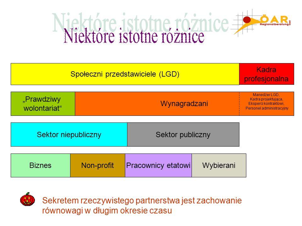Jaki jest bilans wpływów pomiędzy partnerami publicznymi a prywatnymi.