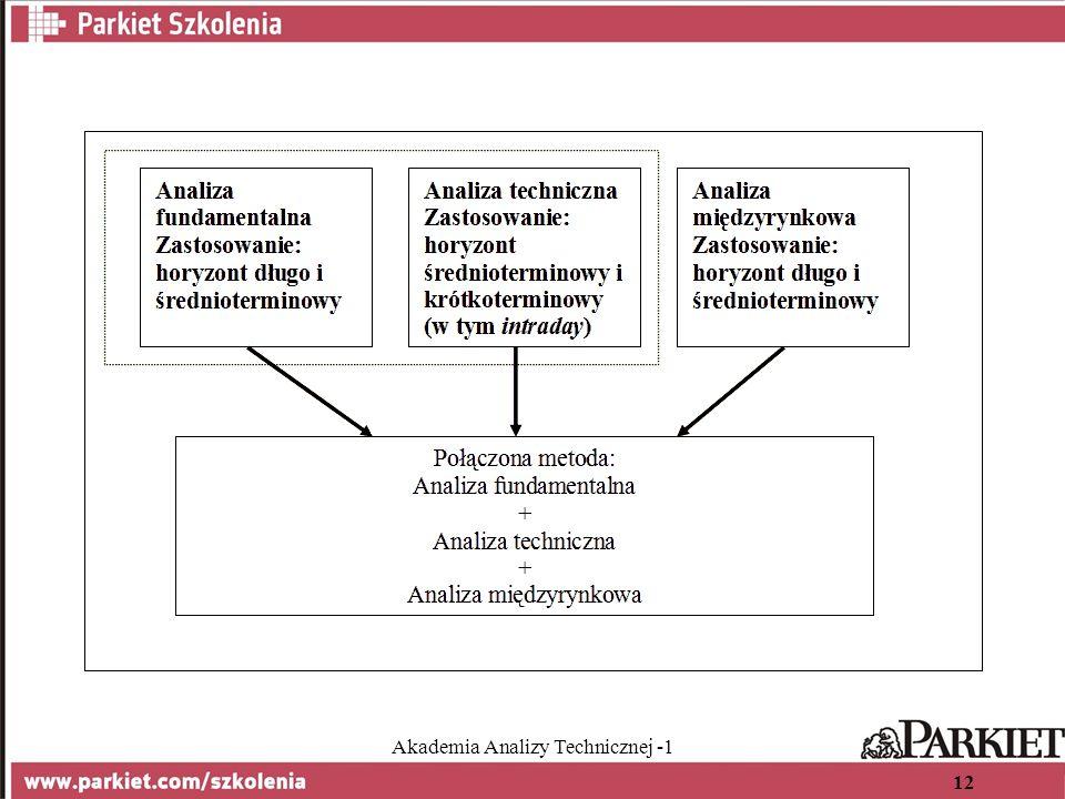 Akademia Analizy Technicznej -1 12