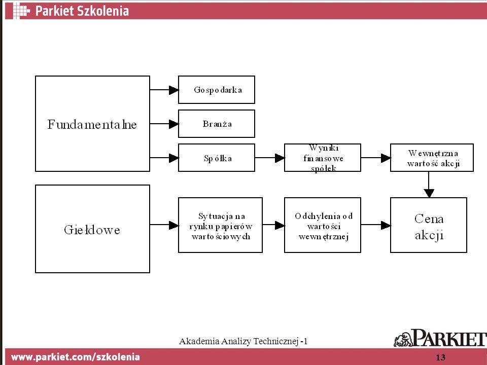 Akademia Analizy Technicznej -1 13