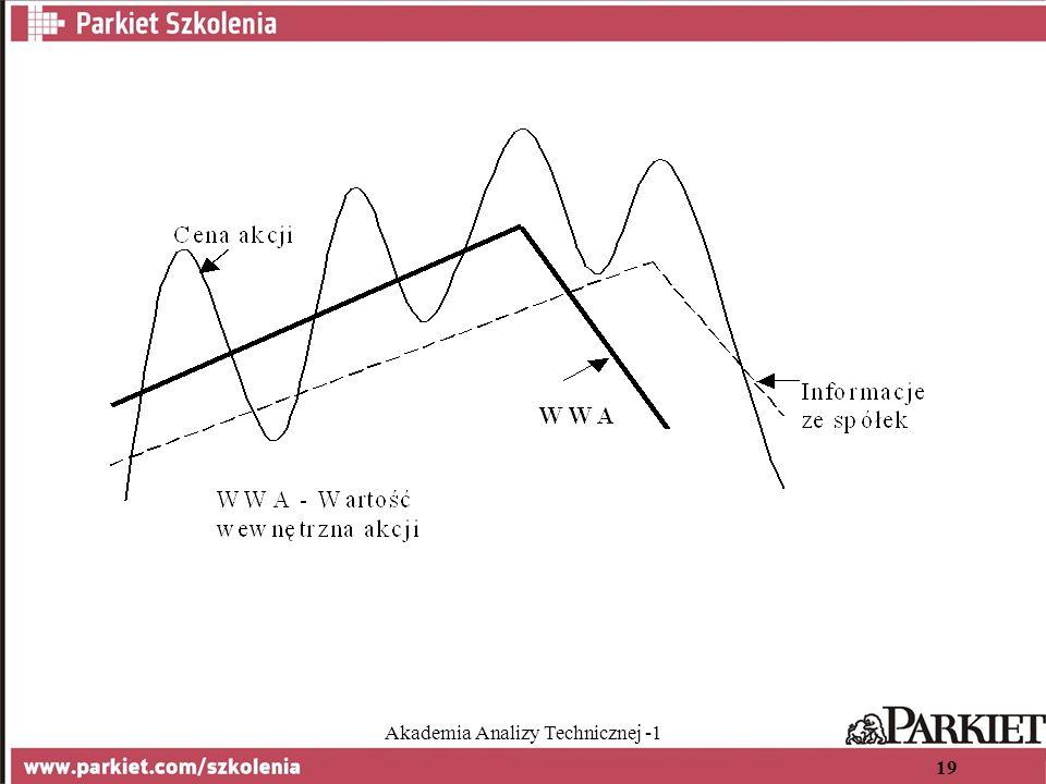 Akademia Analizy Technicznej -1 19