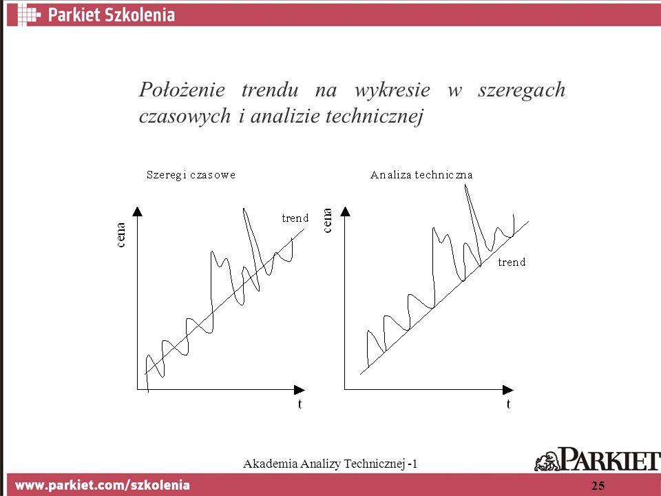 Akademia Analizy Technicznej -1 25 Położenie trendu na wykresie w szeregach czasowych i analizie technicznej