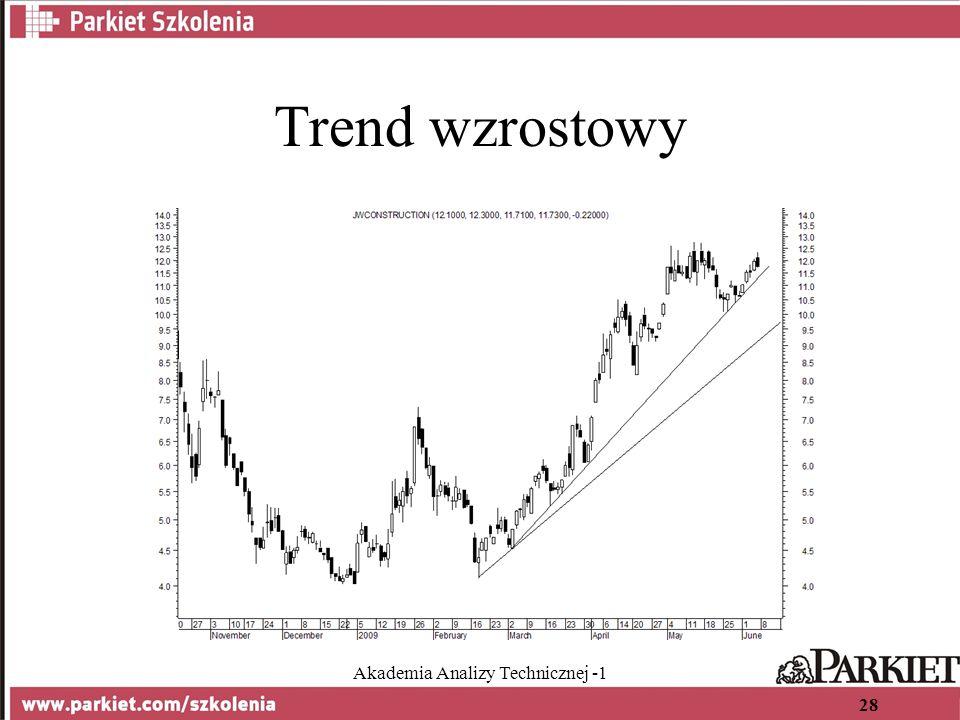 Akademia Analizy Technicznej -1 28 Trend wzrostowy