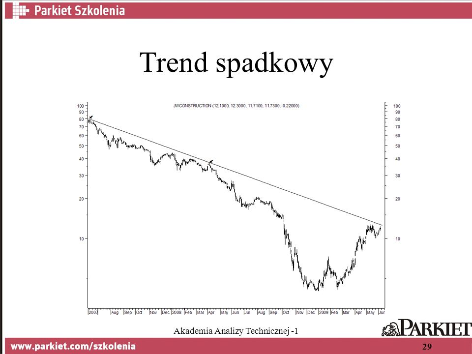 Akademia Analizy Technicznej -1 29 Trend spadkowy