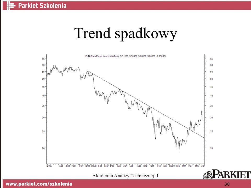 Akademia Analizy Technicznej -1 30 Trend spadkowy