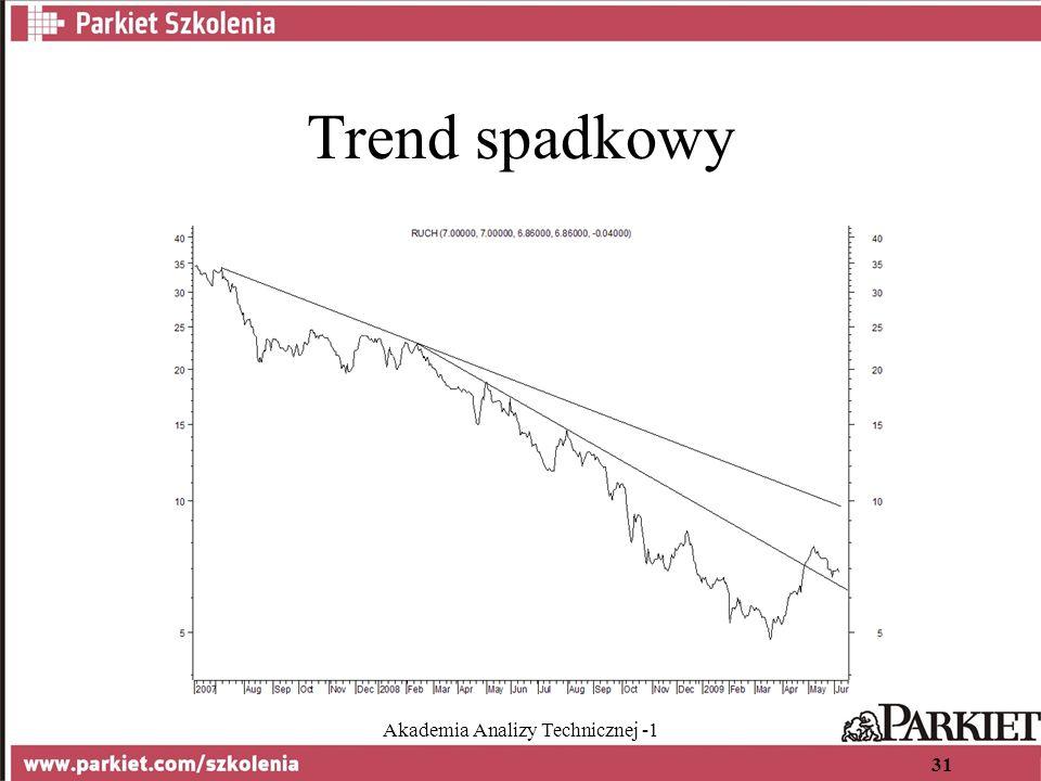 Akademia Analizy Technicznej -1 31 Trend spadkowy