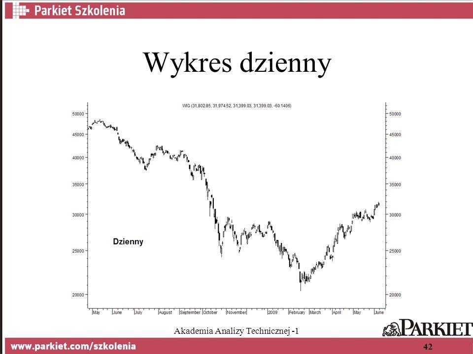 Akademia Analizy Technicznej -1 42 Wykres dzienny