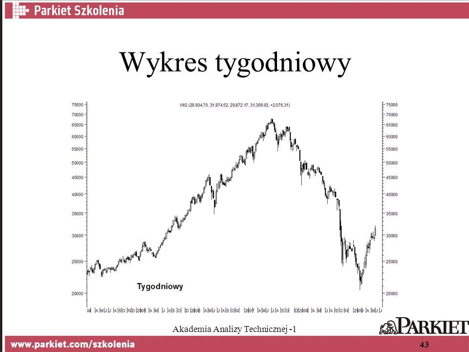 Akademia Analizy Technicznej -1 43 Wykres tygodniowy