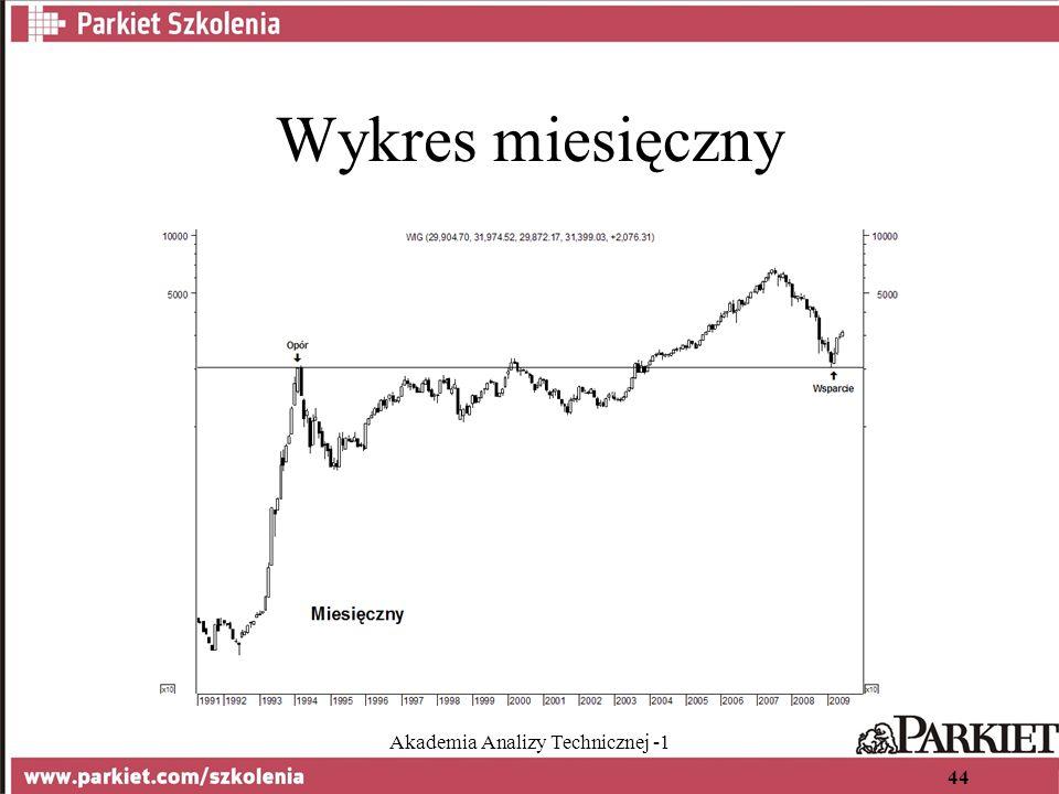 Akademia Analizy Technicznej -1 44 Wykres miesięczny