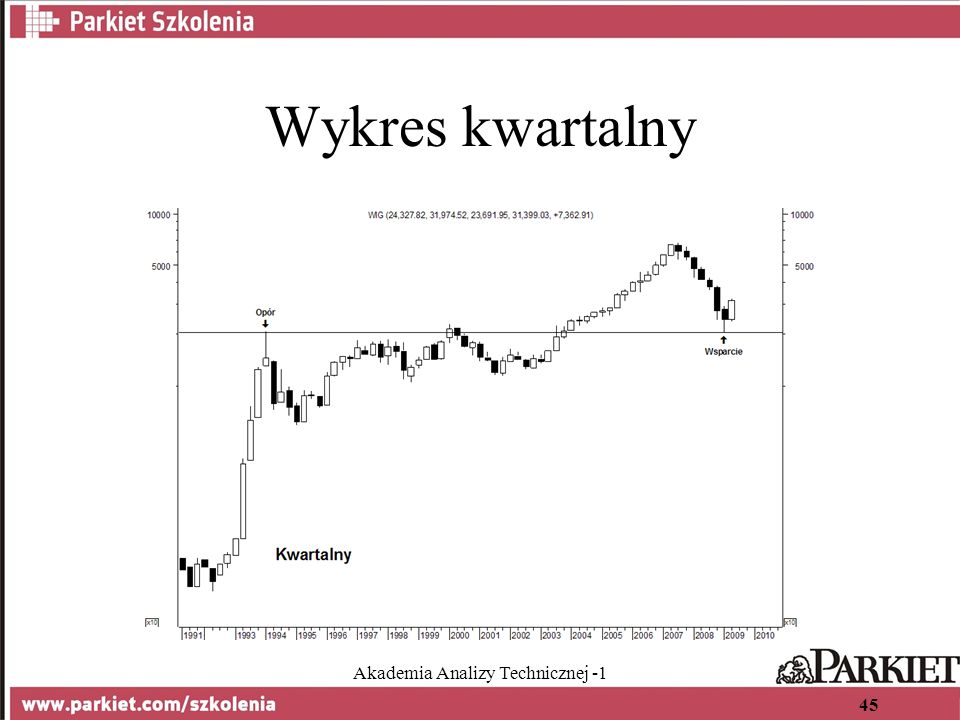 Akademia Analizy Technicznej -1 45 Wykres kwartalny