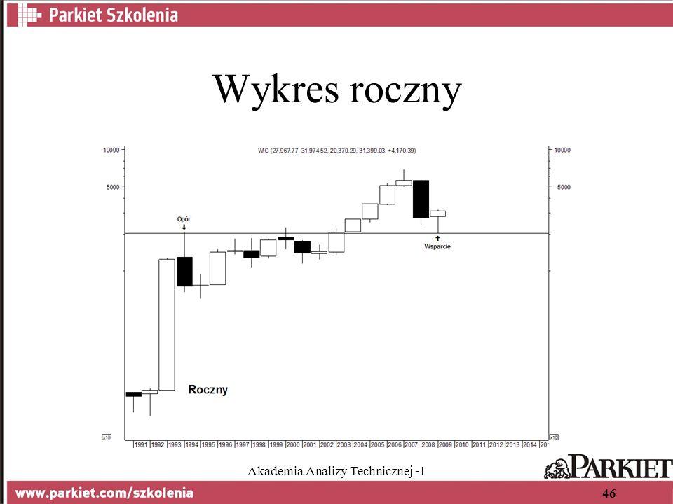 Akademia Analizy Technicznej -1 46 Wykres roczny