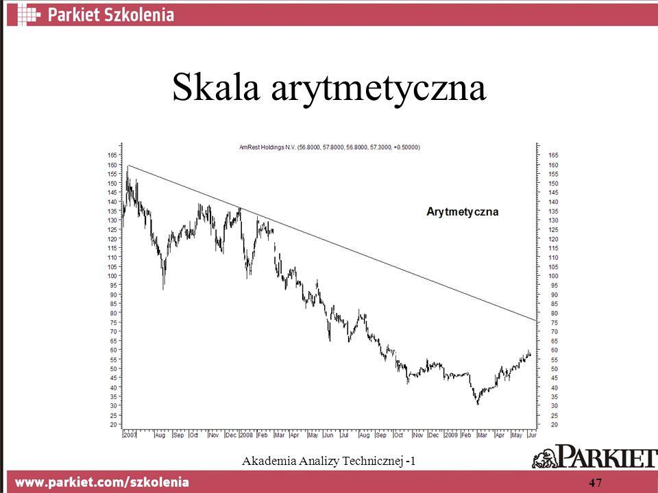 Akademia Analizy Technicznej -1 47 Skala arytmetyczna
