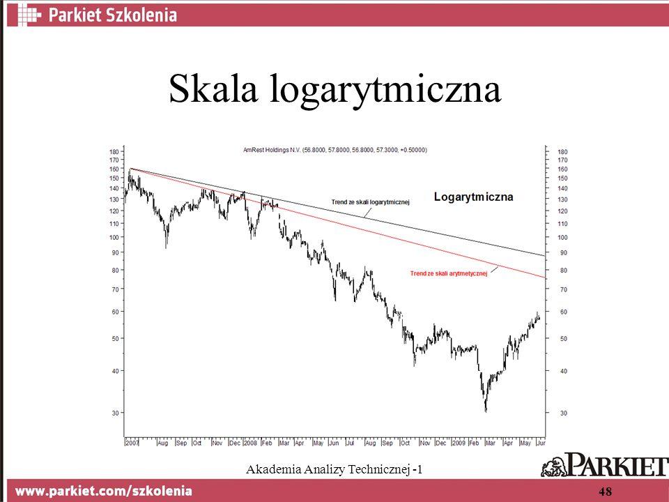 Akademia Analizy Technicznej -1 48 Skala logarytmiczna