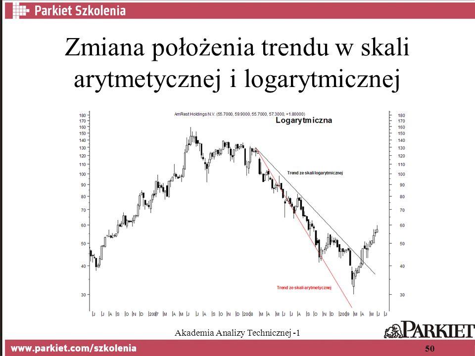 Akademia Analizy Technicznej -1 50 Zmiana położenia trendu w skali arytmetycznej i logarytmicznej