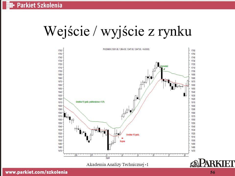 Akademia Analizy Technicznej -1 56 Wejście / wyjście z rynku