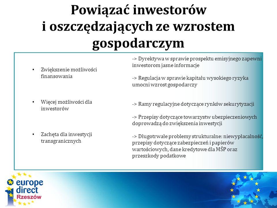 Powiązać inwestorów i oszczędzających ze wzrostem gospodarczym Zwiększenie możliwości finansowania Więcej możliwości dla inwestorów Zachęta dla inwestycji transgranicznych -> Dyrektywa w sprawie prospektu emisyjnego zapewni inwestorom jasne informacje -> Regulacja w sprawie kapitału wysokiego ryzyka umocni wzrost gospodarczy -> Ramy regulacyjne dotyczące rynków sekurytyzacji -> Przepisy dotyczące towarzystw ubezpieczeniowych doprowadzą do zwiększenia inwestycji -> Długotrwałe problemy strukturalne: niewypłacalność, przepisy dotyczące zabezpieczeń i papierów wartościowych, dane kredytowe dla MŚP oraz przeszkody podatkowe