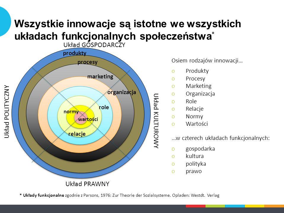 Wszystkie innowacje są istotne we wszystkich układach funkcjonalnych społeczeństwa * * Układy funkcjonalne zgodnie z Parsons, 1976: Zur Theorie der So