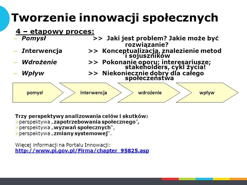 4 – etapowy proces: – Pomysł >> Jaki jest problem? Jakie może być rozwiązanie? – Interwencja >> Konceptualizacja, znalezienie metod i sojuszników – Wd