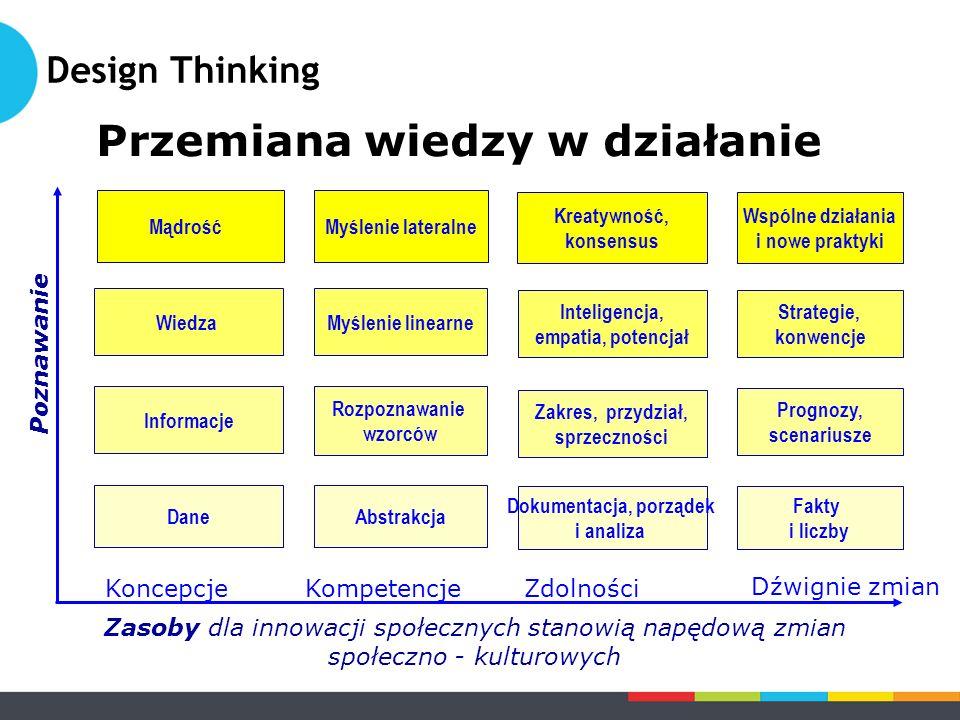 Przemiana wiedzy w działanie Koncepcje Kompetencje Zdolności Dźwignie zmian Dane Informacje Wiedza Mądrość Abstrakcja Rozpoznawanie wzorców Myślenie linearne Myślenie lateralne Dokumentacja, porządek i analiza Zakres, przydział, sprzeczności Inteligencja, empatia, potencjał Kreatywność, konsensus Fakty i liczby Prognozy, scenariusze Strategie, konwencje Wspólne działania i nowe praktyki Zasoby dla innowacji społecznych stanowią napędową zmian społeczno - kulturowych Poznawanie Design Thinking
