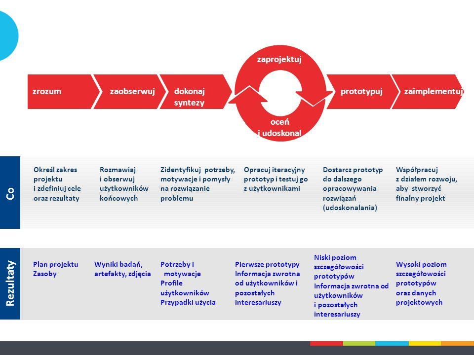 Wyniki badań, artefakty, zdjęcia Potrzeby i motywacje Profile użytkowników Przypadki użycia Pierwsze prototypy Informacja zwrotna od użytkowników i pozostałych interesariuszy Rezultaty Niski poziom szczegółowości prototypów Informacja zwrotna od użytkowników i pozostałych interesariuszy Plan projektu Zasoby Wysoki poziom szczegółowości prototypów oraz danych projektowych zaobserwujdokonaj syntezy zaprojektuj oceń i udoskonal prototypujzaimplementujzrozum Opracuj iteracyjny prototyp i testuj go z użytkownikami Rozmawiaj i obserwuj użytkowników końcowych Zidentyfikuj potrzeby, motywacje i pomysły na rozwiązanie problemu Dostarcz prototyp do dalszego opracowywania rozwiązań (udoskonalania) Co Określ zakres projektu i zdefiniuj cele oraz rezultaty Współpracuj z działem rozwoju, aby stworzyć finalny projekt