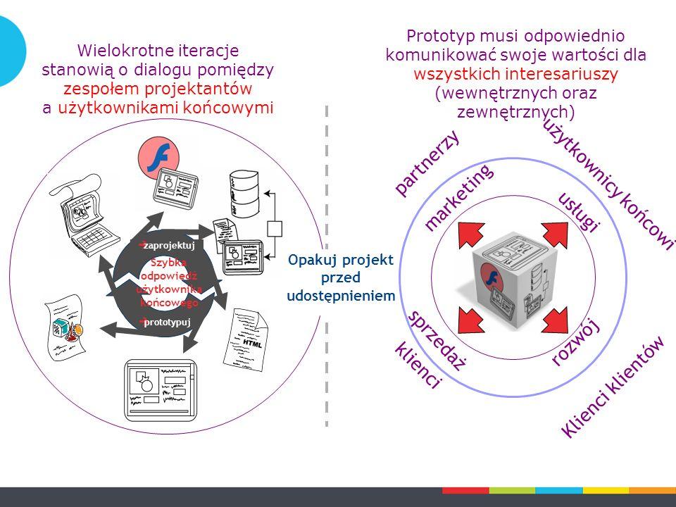 Prototyp musi odpowiednio komunikować swoje wartości dla wszystkich interesariuszy (wewnętrznych oraz zewnętrznych)  zaprojektuj  prototypuj Szybka
