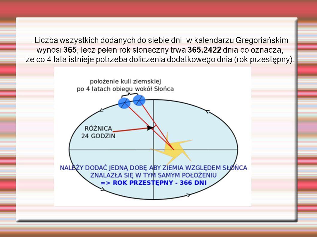 Liczba wszystkich dodanych do siebie dni w kalendarzu Gregoriańskim wynosi 365, lecz pełen rok słoneczny trwa 365,2422 dnia co oznacza, że co 4 lata i