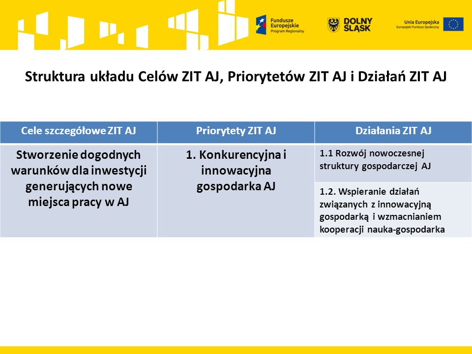 Cele szczegółowe ZIT AJPriorytety ZIT AJDziałania ZIT AJ Stworzenie dogodnych warunków dla inwestycji generujących nowe miejsca pracy w AJ 1. Konkuren