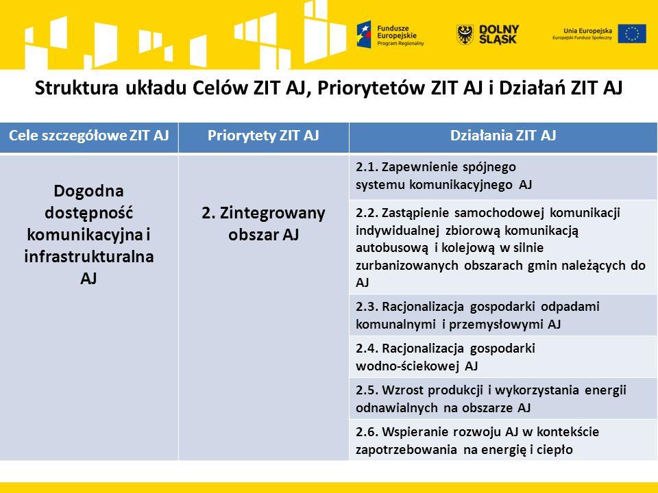 Cele szczegółowe ZIT AJPriorytety ZIT AJDziałania ZIT AJ Dogodna dostępność komunikacyjna i infrastrukturalna AJ 2. Zintegrowany obszar AJ 2.1. Zapewn