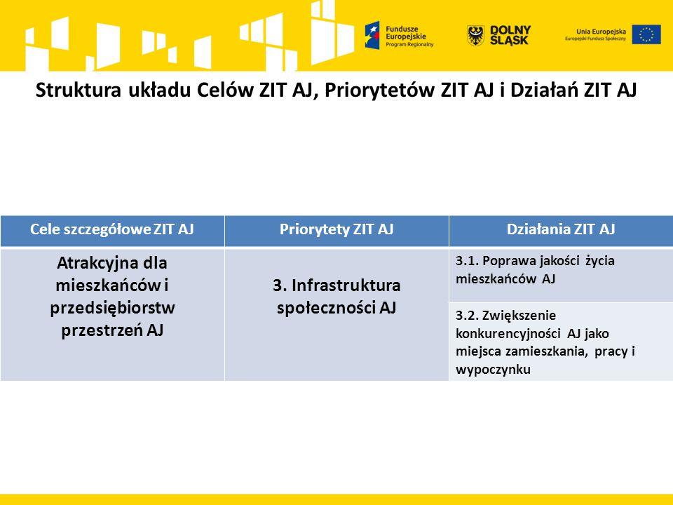 Cele szczegółowe ZIT AJPriorytety ZIT AJDziałania ZIT AJ Atrakcyjna dla mieszkańców i przedsiębiorstw przestrzeń AJ 3. Infrastruktura społeczności AJ