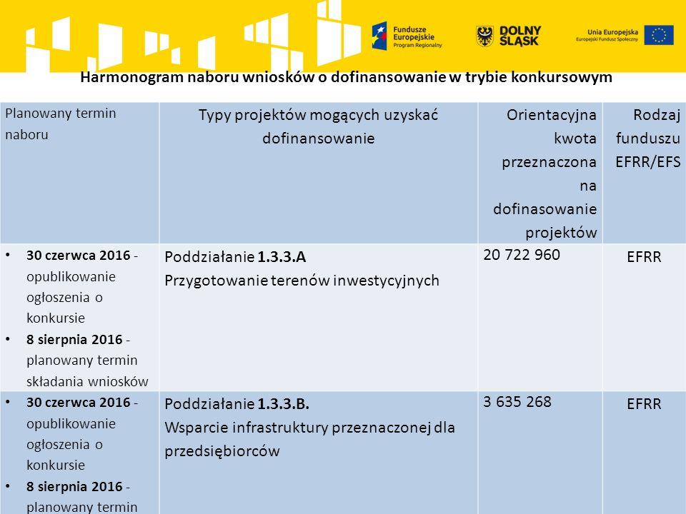 Harmonogram naboru wniosków o dofinansowanie w trybie konkursowym Planowany termin naboru Typy projektów mogących uzyskać dofinansowanie Orientacyjna kwota przeznaczona na dofinasowanie projektów Rodzaj funduszu EFRR/EFS 30 czerwca 2016 - opublikowanie ogłoszenia o konkursie 8 sierpnia 2016 - planowany termin składania wniosków Poddziałanie 1.3.3.A Przygotowanie terenów inwestycyjnych 20 722 960 EFRR 30 czerwca 2016 - opublikowanie ogłoszenia o konkursie 8 sierpnia 2016 - planowany termin składania wniosków Poddziałanie 1.3.3.B.