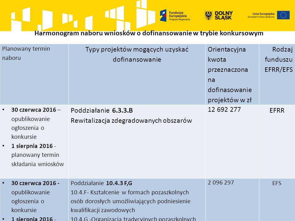 Harmonogram naboru wniosków o dofinansowanie w trybie konkursowym Planowany termin naboru Typy projektów mogących uzyskać dofinansowanie Orientacyjna kwota przeznaczona na dofinasowanie projektów w zł Rodzaj funduszu EFRR/EFS 30 czerwca 2016 – opublikowanie ogłoszenia o konkursie 1 sierpnia 2016 - planowany termin składania wniosków Poddziałanie 6.3.3.B Rewitalizacja zdegradowanych obszarów 12 692 277 EFRR 30 czerwca 2016 - opublikowanie ogłoszenia o konkursie 1 sierpnia 2016 - planowany termin składania wniosków Poddziałanie 10.4.3 F,G 10.4.F- Kształcenie w formach pozaszkolnych osób dorosłych umożliwiających podniesienie kwalifikacji zawodowych 10.4.G -Organizacja tradycyjnych pozaszkolnych form kształcenia ustawicznego we współpracy z pracodawcami 2 096 297 EFS