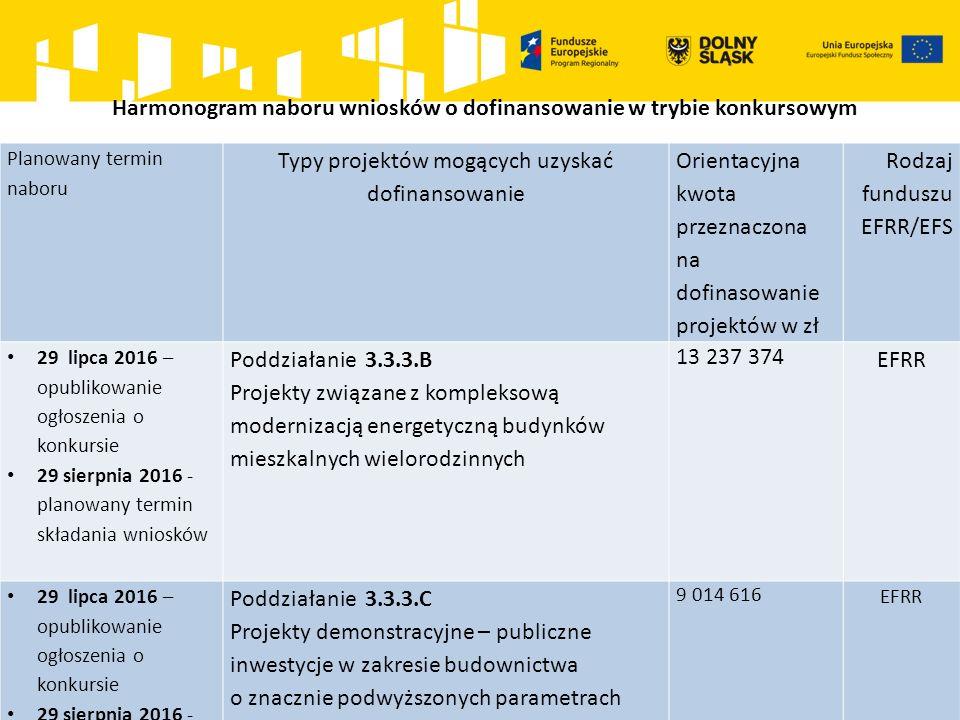 Harmonogram naboru wniosków o dofinansowanie w trybie konkursowym Planowany termin naboru Typy projektów mogących uzyskać dofinansowanie Orientacyjna kwota przeznaczona na dofinasowanie projektów w zł Rodzaj funduszu EFRR/EFS 29 lipca 2016 – opublikowanie ogłoszenia o konkursie 29 sierpnia 2016 - planowany termin składania wniosków Poddziałanie 3.3.3.B Projekty związane z kompleksową modernizacją energetyczną budynków mieszkalnych wielorodzinnych 13 237 374 EFRR 29 lipca 2016 – opublikowanie ogłoszenia o konkursie 29 sierpnia 2016 - planowany termin składania wniosków Poddziałanie 3.3.3.C Projekty demonstracyjne – publiczne inwestycje w zakresie budownictwa o znacznie podwyższonych parametrach charakterystyki energetycznej w budynkach użyteczności publicznej 9 014 616 EFRR