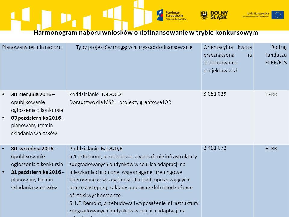 Harmonogram naboru wniosków o dofinansowanie w trybie konkursowym Planowany termin naboruTypy projektów mogących uzyskać dofinansowanie Orientacyjna kwota przeznaczona na dofinasowanie projektów w zł Rodzaj funduszu EFRR/EFS 30 sierpnia 2016 – opublikowanie ogłoszenia o konkursie 03 października 2016 - planowany termin składania wniosków Poddziałanie 1.3.3.C.2 Doradztwo dla MŚP – projekty grantowe IOB 3 051 029 EFRR 30 września 2016 – opublikowanie ogłoszenia o konkursie 31 października 2016 - planowany termin składania wniosków Poddziałanie 6.1.3.D,E 6.1.D Remont, przebudowa, wyposażenie infrastruktury zdegradowanych budynków w celu ich adaptacji na mieszkania chronione, wspomagane i treningowe skierowane w szczególności dla osób opuszczających pieczę zastępczą, zakłady poprawcze lub młodzieżowe ośrodki wychowawcze 6.1.E Remont, przebudowa i wyposażenie infrastruktury zdegradowanych budynków w celu ich adaptacji na mieszkania socjalne 2 491 672 EFRR