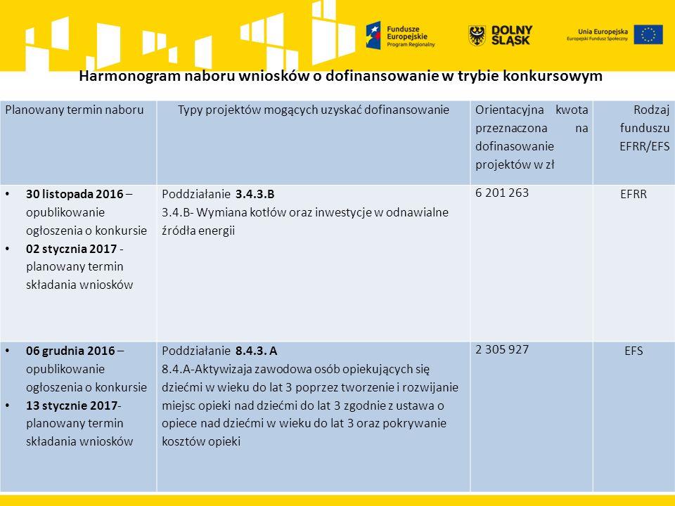 Harmonogram naboru wniosków o dofinansowanie w trybie konkursowym Planowany termin naboruTypy projektów mogących uzyskać dofinansowanie Orientacyjna kwota przeznaczona na dofinasowanie projektów w zł Rodzaj funduszu EFRR/EFS 30 listopada 2016 – opublikowanie ogłoszenia o konkursie 02 stycznia 2017 - planowany termin składania wniosków Poddziałanie 3.4.3.B 3.4.B- Wymiana kotłów oraz inwestycje w odnawialne źródła energii 6 201 263 EFRR 06 grudnia 2016 – opublikowanie ogłoszenia o konkursie 13 stycznie 2017- planowany termin składania wniosków Poddziałanie 8.4.3.