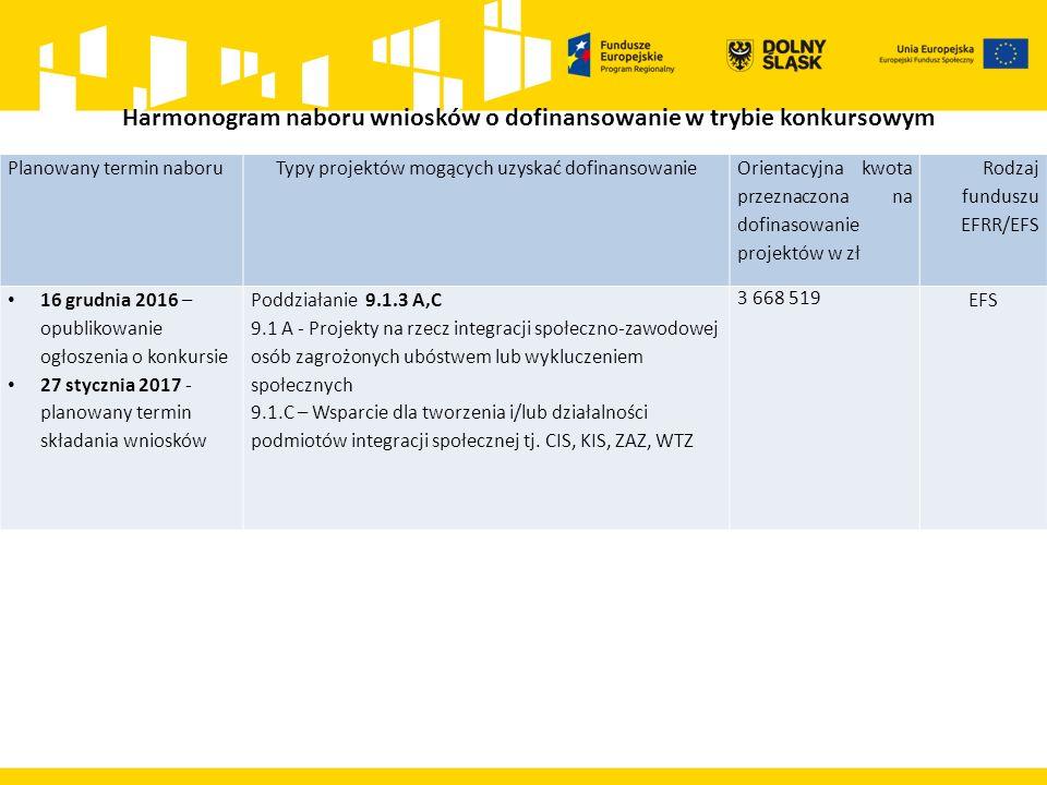 Harmonogram naboru wniosków o dofinansowanie w trybie konkursowym Planowany termin naboruTypy projektów mogących uzyskać dofinansowanie Orientacyjna kwota przeznaczona na dofinasowanie projektów w zł Rodzaj funduszu EFRR/EFS 16 grudnia 2016 – opublikowanie ogłoszenia o konkursie 27 stycznia 2017 - planowany termin składania wniosków Poddziałanie 9.1.3 A,C 9.1 A - Projekty na rzecz integracji społeczno-zawodowej osób zagrożonych ubóstwem lub wykluczeniem społecznych 9.1.C – Wsparcie dla tworzenia i/lub działalności podmiotów integracji społecznej tj.