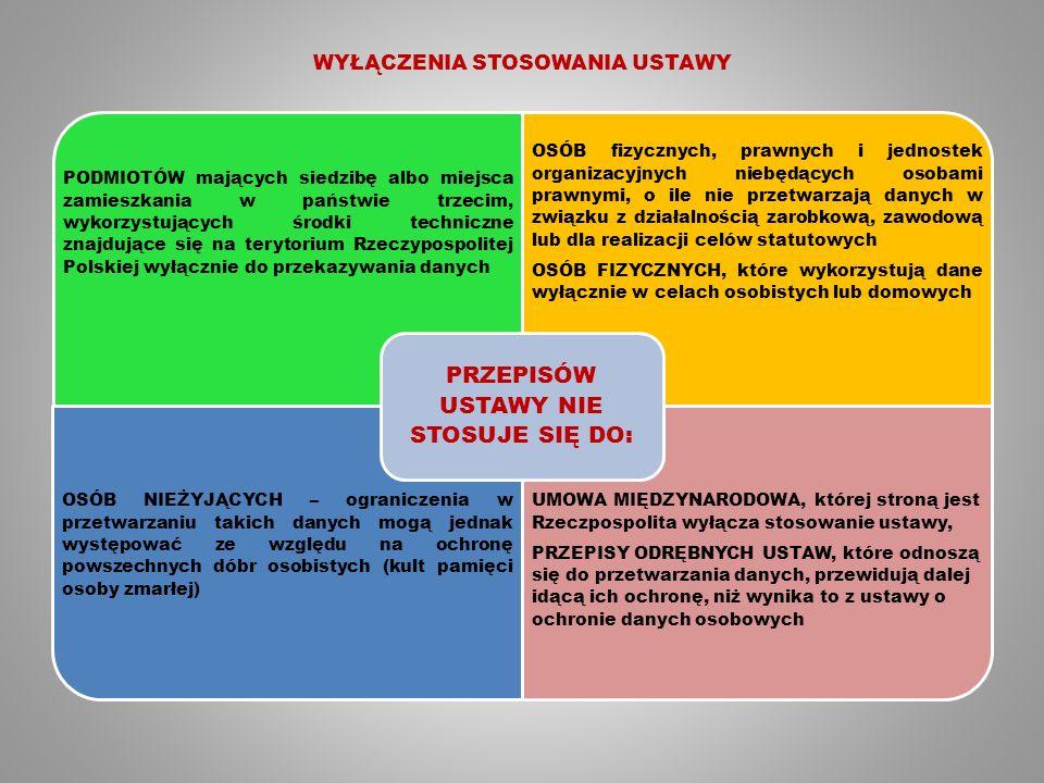 WYŁĄCZENIA STOSOWANIA USTAWY PODMIOTÓW mających siedzibę albo miejsca zamieszkania w państwie trzecim, wykorzystujących środki techniczne znajdujące się na terytorium Rzeczypospolitej Polskiej wyłącznie do przekazywania danych OSÓB fizycznych, prawnych i jednostek organizacyjnych niebędących osobami prawnymi, o ile nie przetwarzają danych w związku z działalnością zarobkową, zawodową lub dla realizacji celów statutowych OSÓB FIZYCZNYCH, które wykorzystują dane wyłącznie w celach osobistych lub domowych OSÓB NIEŻYJĄCYCH – ograniczenia w przetwarzaniu takich danych mogą jednak występować ze względu na ochronę powszechnych dóbr osobistych (kult pamięci osoby zmarłej) UMOWA MIĘDZYNARODOWA, której stroną jest Rzeczpospolita wyłącza stosowanie ustawy, PRZEPISY ODRĘBNYCH USTAW, które odnoszą się do przetwarzania danych, przewidują dalej idącą ich ochronę, niż wynika to z ustawy o ochronie danych osobowych PRZEPISÓW USTAWY NIE STOSUJE SIĘ DO: