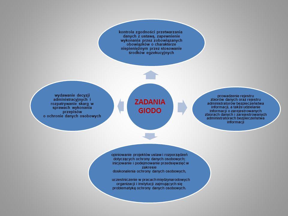ZADANIA GIODO kontrola zgodności przetwarzania danych z ustawą, zapewnienie wykonania przez zobowiązanych obowiązków o charakterze niepieniężnym przez stosowanie środków egzekucyjnych prowadzenie rejestru zbiorów danych oraz rejestru administratorów bezpieczeństwa informacji, a także udzielanie informacji o zarejestrowanych zbiorach danych i zarejestrowanych administratorach bezpieczeństwa informacji opiniowanie projektów ustaw i rozporządzeń dotyczących ochrony danych osobowych; inicjowanie i podejmowanie przedsięwzięć w zakresie doskonalenia ochrony danych osobowych, uczestniczenie w pracach międzynarodowych organizacji i instytucji zajmujących się problematyką ochrony danych osobowych.