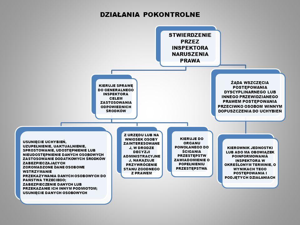 DZIAŁANIA POKONTROLNE STWIERDZENIE PRZEZ INSPEKTORA NARUSZENIA PRAWA KIERUJE SPRAWĘ DO GENERALNEGO INSPEKTORA CELEM ZASTOSOWANIA ODPOWIEDNICH ŚRODKÓW USUNIĘCIE UCHYBIEŃ, UZUPEŁNIENIE, UAKTUALNIENIE, SPROSTOWANIE, UDOSTĘPNIENIE LUB NIEUDOSTĘPNIENIE DANYCH OSOBOWYCH ZASTOSOWANIE DODATKOWYCH ŚRODKÓW ZABEZPIECZAJĄCYCH ZGROMADZONE DANE OSOBOWE WSTRZYMANIE PRZEKAZYWANIA DANYCH OSOBOWYCH DO PAŃSTWA TRZECIEGO; ZABEZPIECZENIE DANYCH LUB PRZEKAZANIE ICH INNYM PODMIOTOM; USUNIĘCIE DANYCH OSOBOWYCH Z URZĘDU LUB NA WNIOSEK OSOBY ZAINTERESOWANE J, W DRODZE DECYZJI ADMINISTRACYJNE J, NAKAZUJE PRZYWRÓCENIE STANU ZGODNEGO Z PRAWEM KIERUJE DO ORGANU POWOŁANEGO DO ŚCIGANIA PRZESTĘPSTW ZAWIADOMIENIE O POPEŁNIENIU PRZESTĘPSTWA.