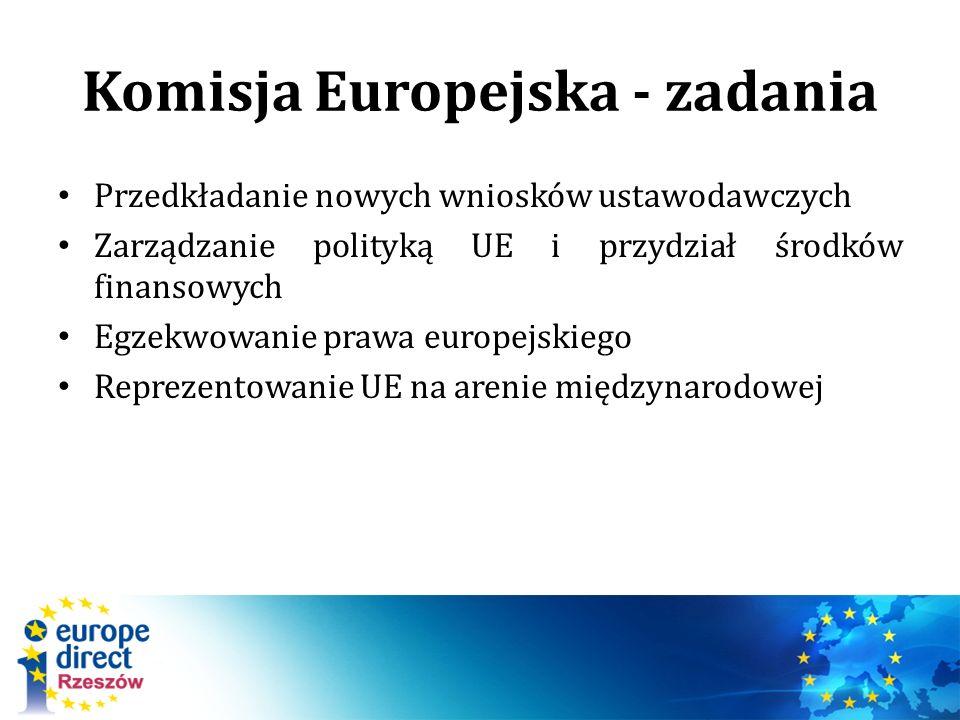 Komisja Europejska - zadania Przedkładanie nowych wniosków ustawodawczych Zarządzanie polityką UE i przydział środków finansowych Egzekwowanie prawa europejskiego Reprezentowanie UE na arenie międzynarodowej