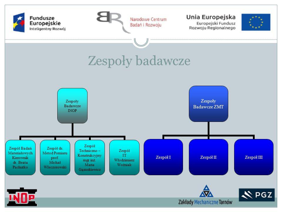 Zespoły badawcze Zespoły Badawcze INOP Zespół Badań Materiałowych Kierownik dr.