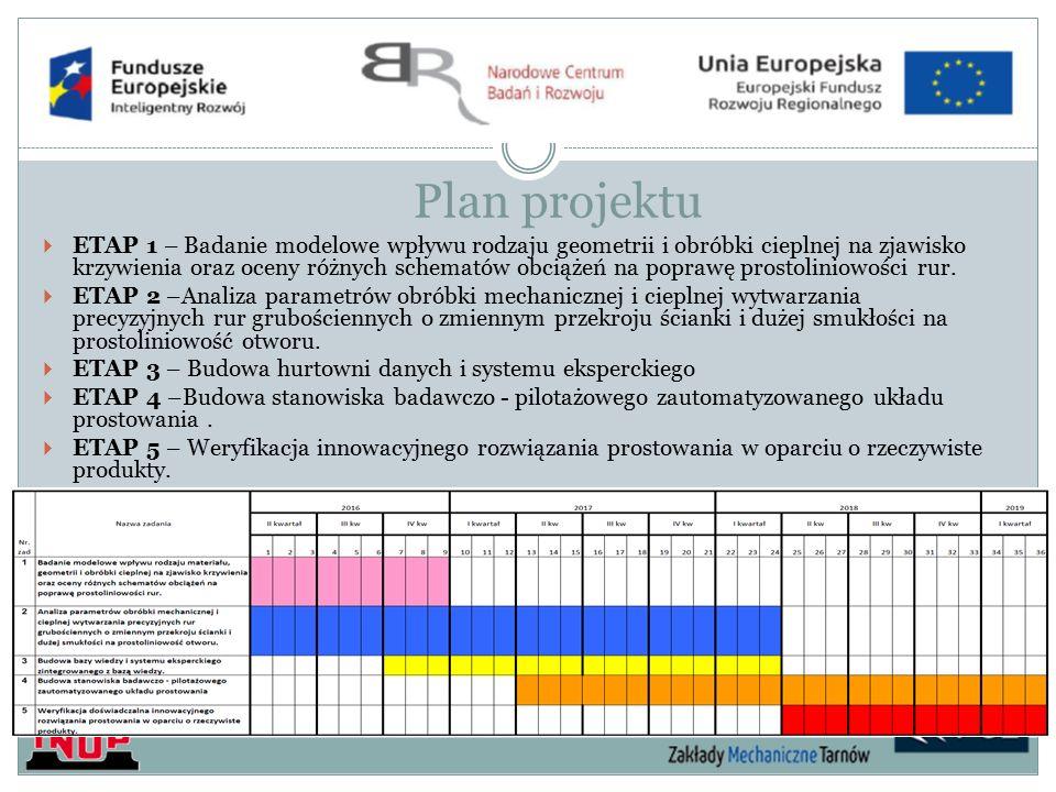 Plan projektu  ETAP 1 – Badanie modelowe wpływu rodzaju geometrii i obróbki cieplnej na zjawisko krzywienia oraz oceny różnych schematów obciążeń na poprawę prostoliniowości rur.