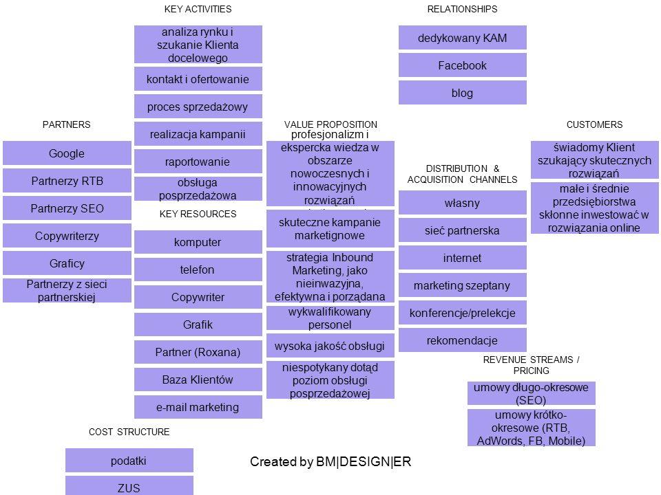 Created by BM|DESIGN|ER PARTNERS Google Partnerzy RTB Partnerzy SEO Copywriterzy Graficy Partnerzy z sieci partnerskiej VALUE PROPOSITION profesjonalizm i ekspercka wiedza w obszarze nowoczesnych i innowacyjnych rozwiązań marketingowych skuteczne kampanie marketignowe strategia Inbound Marketing, jako nieinwazyjna, efektywna i porządana wykwalifikowany personel wysoka jakość obsługi niespotykany dotąd poziom obsługi posprzedażowej CUSTOMERS świadomy Klient szukający skutecznych rozwiązań małe i średnie przedsiębiorstwa skłonne inwestować w rozwiązania online KEY ACTIVITIES analiza rynku i szukanie Klienta docelowego kontakt i ofertowanie proces sprzedażowy realizacja kampanii raportowanie obsługa posprzedażowa RELATIONSHIPS dedykowany KAM Facebook blog KEY RESOURCES komputer telefon Copywriter Grafik Partner (Roxana) Baza Klientów e-mail marketing DISTRIBUTION & ACQUISITION CHANNELS własny sieć partnerska internet marketing szeptany konferencje/prelekcje rekomendacje COST STRUCTURE podatki ZUS koszta realizacji kampanii materiały do kampanii sprzedaż (prowizje) marketing koszta narzędzi pracy (Office, telefon, obsługa długu) REVENUE STREAMS / PRICING umowy długo-okresowe (SEO) umowy krótko- okresowe (RTB, AdWords, FB, Mobile)