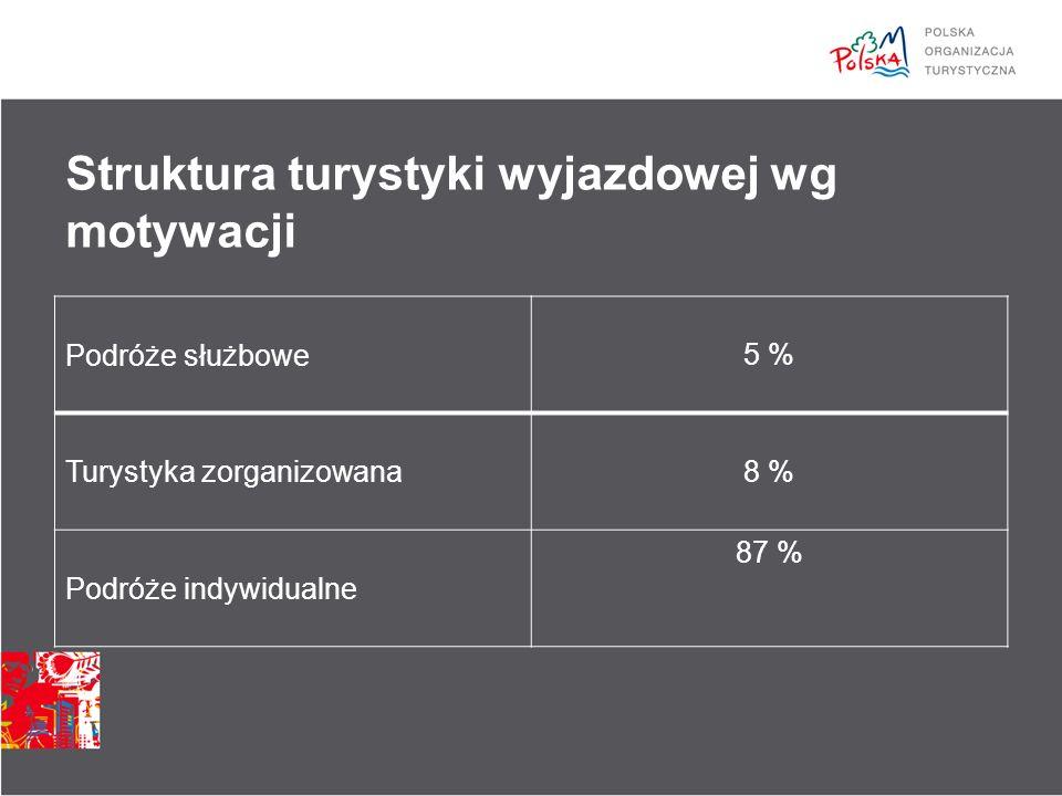 Struktura turystyki wyjazdowej wg motywacji Podróże służbowe5 % Turystyka zorganizowana8 % Podróże indywidualne 87 %