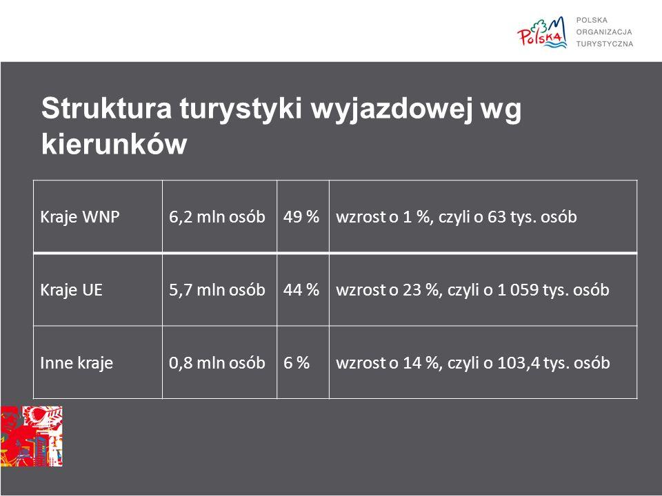 Liczba turystów: Turystyka do Polski Rok2008200920102011 Przyjazdy w tys. 1 5501 2951 3501 580