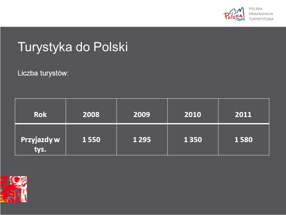 Profil turystów w Polsce