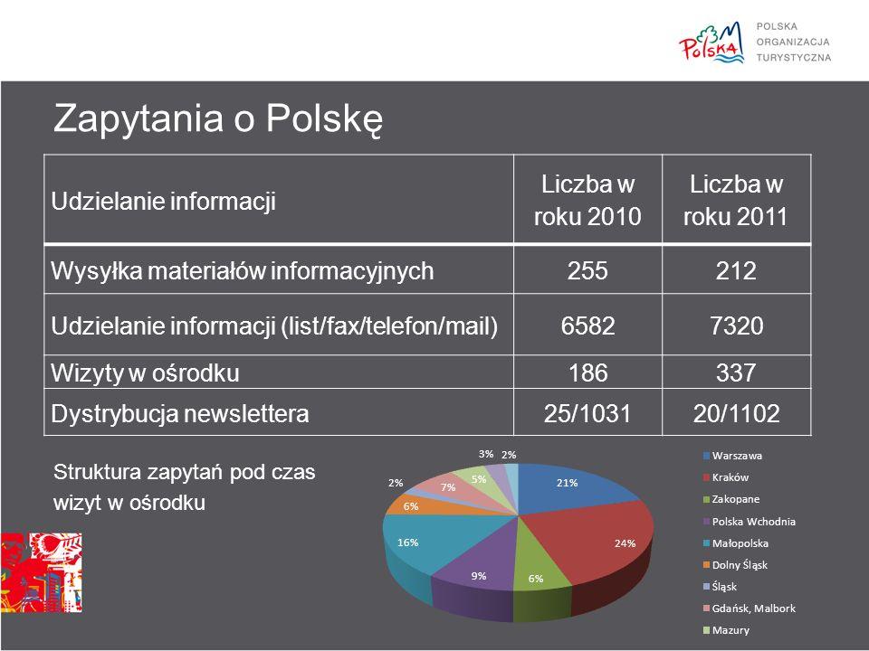 Struktura zapytań pod czas wizyt w ośrodku Zapytania o Polskę Udzielanie informacji Liczba w roku 2010 Liczba w roku 2011 Wysyłka materiałów informacyjnych255212 Udzielanie informacji (list/fax/telefon/mail)65827320 Wizyty w ośrodku186337 Dystrybucja newslettera25/103120/1102