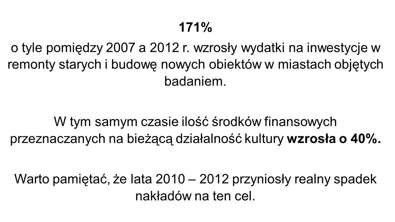 171% o tyle pomiędzy 2007 a 2012 r.
