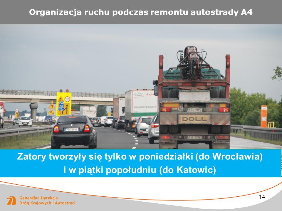 14 Organizacja ruchu podczas remontu autostrady A4 Zatory tworzyły się tylko w poniedziałki (do Wrocławia) i w piątki popołudniu (do Katowic)