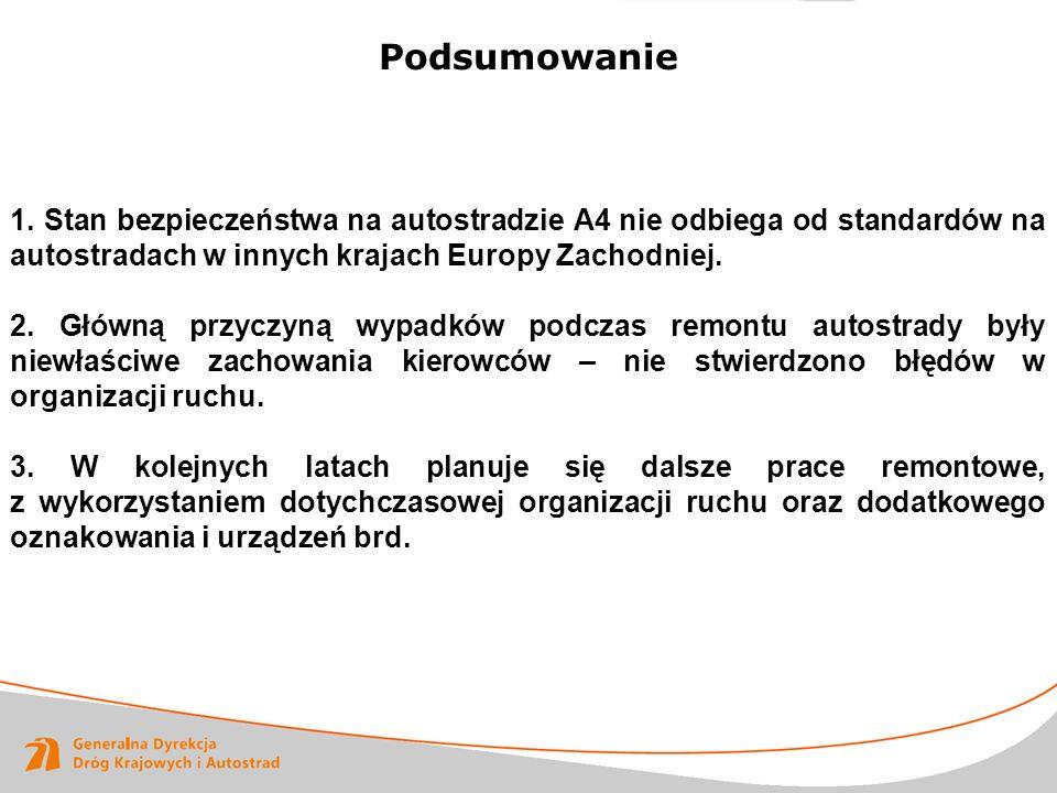 Podsumowanie 1. Stan bezpieczeństwa na autostradzie A4 nie odbiega od standardów na autostradach w innych krajach Europy Zachodniej. 2. Główną przyczy
